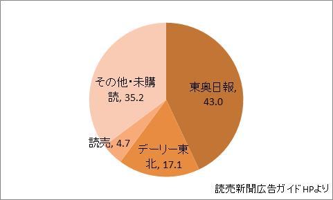青森県の新聞シェア