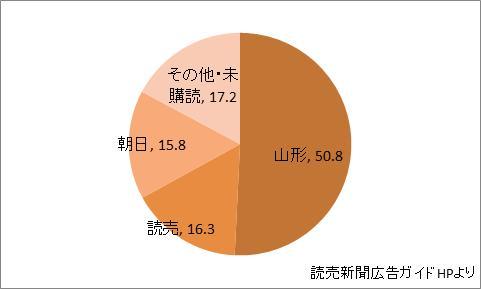 山形県の新聞シェア