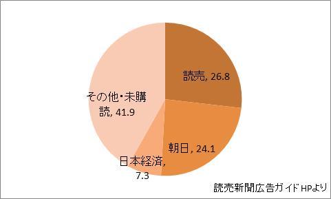 神奈川県の新聞シェア
