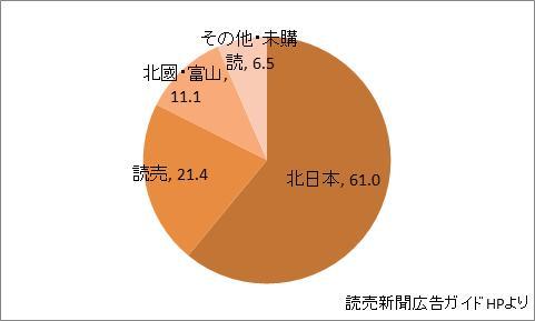 富山県の新聞シェア