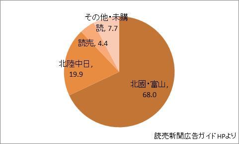 石川県の新聞シェア