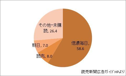 長野県の新聞シェア