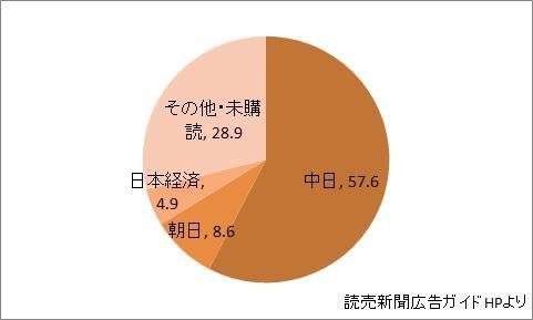 愛知県の新聞シェア