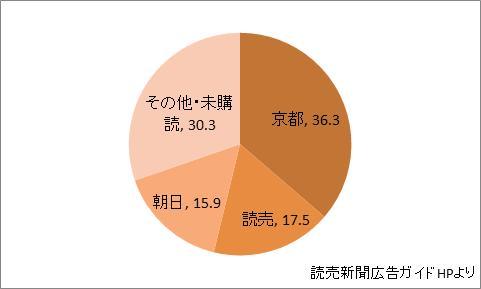 京都府の新聞シェア