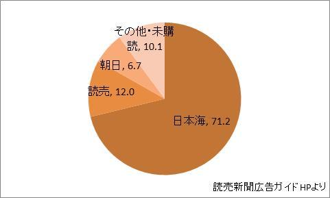 鳥取県の新聞シェア