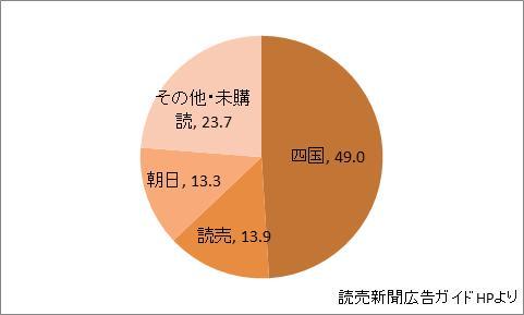 香川県の新聞シェア