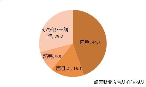 佐賀県の新聞シェア