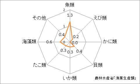 神奈川県の漁業生産額(海面漁業)の特化係数