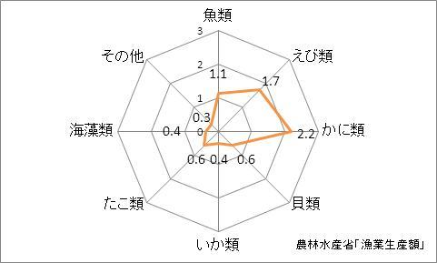 新潟県の漁業生産額(海面漁業)の特化係数