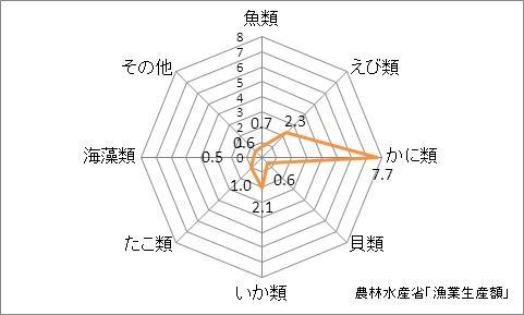 福井県の漁業生産額(海面漁業)の特化係数