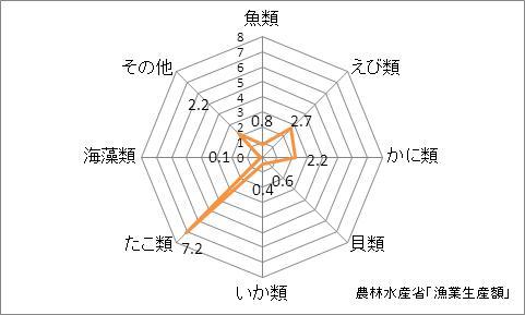岡山県の漁業生産額(海面漁業)の特化係数