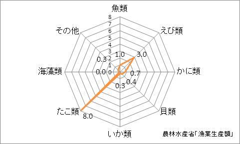 香川県の漁業生産額(海面漁業)の特化係数