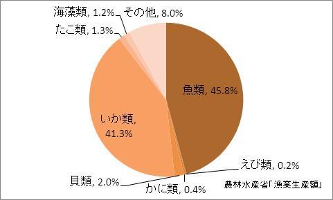 青森県の漁業生産額(海面漁業)の比率(2010年)