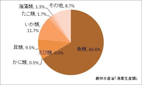 岩手県の漁業生産額(海面漁業)の比率(2010年)