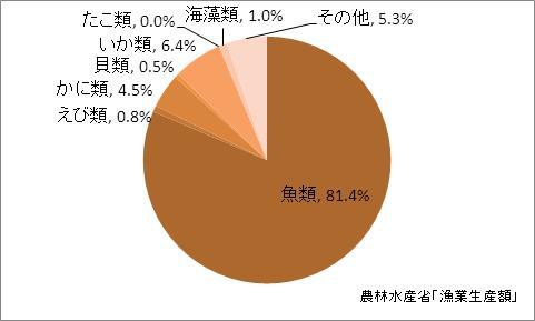 東京都の漁業生産額(海面漁業)の比率(2010年)
