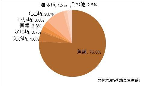 広島県の漁業生産額(海面漁業)の比率(2010年)