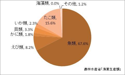 香川県の漁業生産額(海面漁業)の比率(2010年)