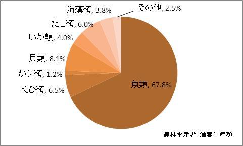 熊本県の漁業生産額(海面漁業)の比率(2010年)