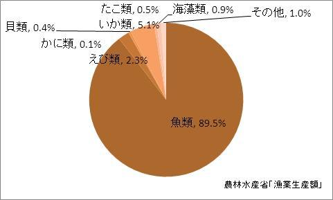 鹿児島県の漁業生産額(海面漁業)の比率(2010年)