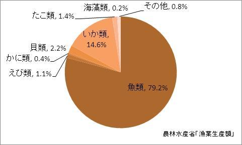沖縄県の漁業生産額(海面漁業)の比率(2010年)