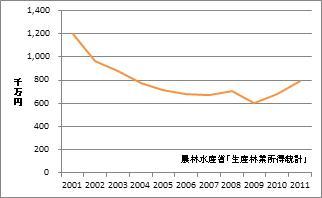 青森県の林業産出額