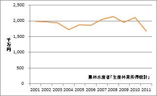 岩手県の林業産出額