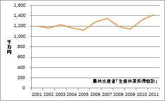 秋田県の林業産出額