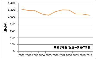 栃木県の林業産出額