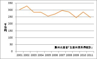石川県の林業産出額