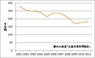 福井県の林業産出額