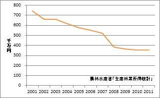 和歌山県の林業産出額