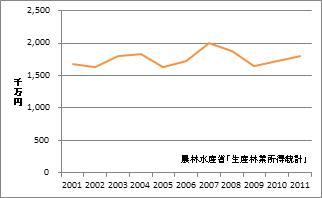 大分県の林業産出額