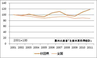 秋田県の林業産出額(指数)