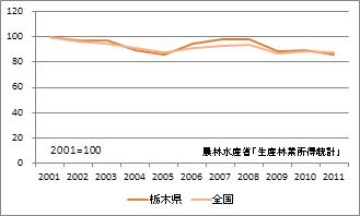 栃木県の林業産出額(指数)