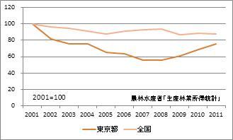東京都の林業産出額(指数)