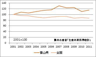 富山県の林業産出額(指数)
