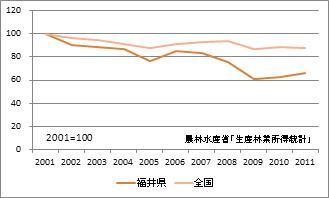 福井県の林業産出額(指数)