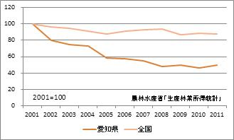 愛知県の林業産出額(指数)