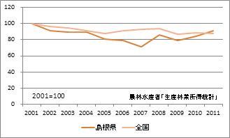 島根県の林業産出額(指数)