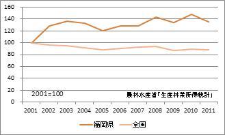 福岡県の林業産出額(指数)