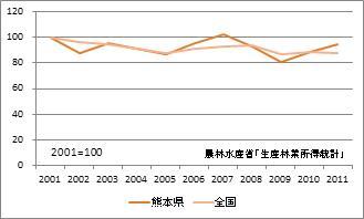 熊本県の林業産出額(指数)