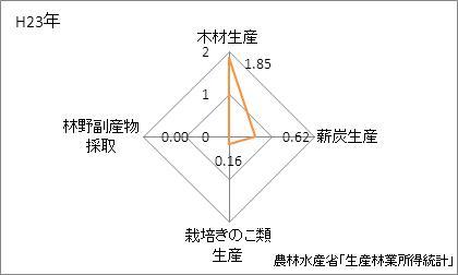 青森県の林業産出額の特化係数