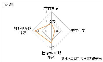 山形県の林業産出額の特化係数