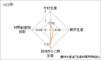 富山県の林業産出額の特化係数