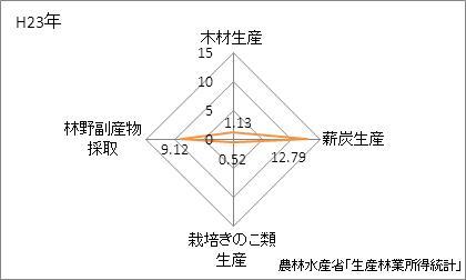 和歌山県の林業産出額の特化係数