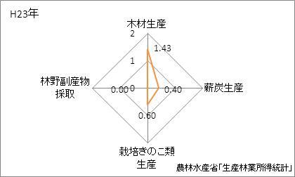 鳥取県の林業産出額の特化係数