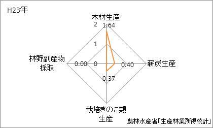 熊本県の林業産出額の特化係数