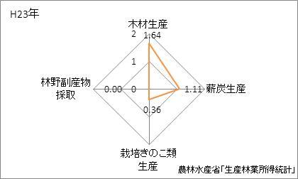 宮崎県の林業産出額の特化係数
