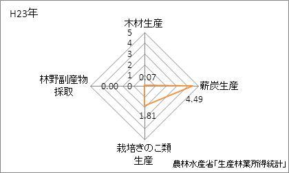 沖縄県の林業産出額の特化係数