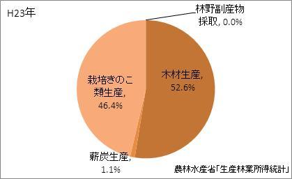 宮城県の林業産出額の比率(平成23年)